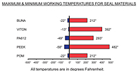 Working Temperatures for Seal Materials